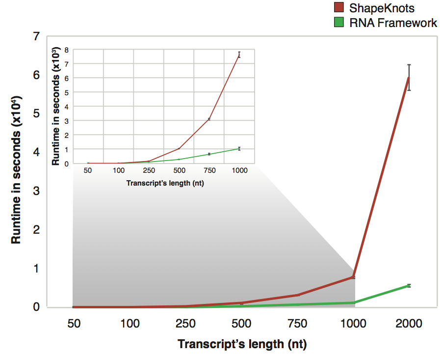 ShapeKnots/RNA Framework comparison